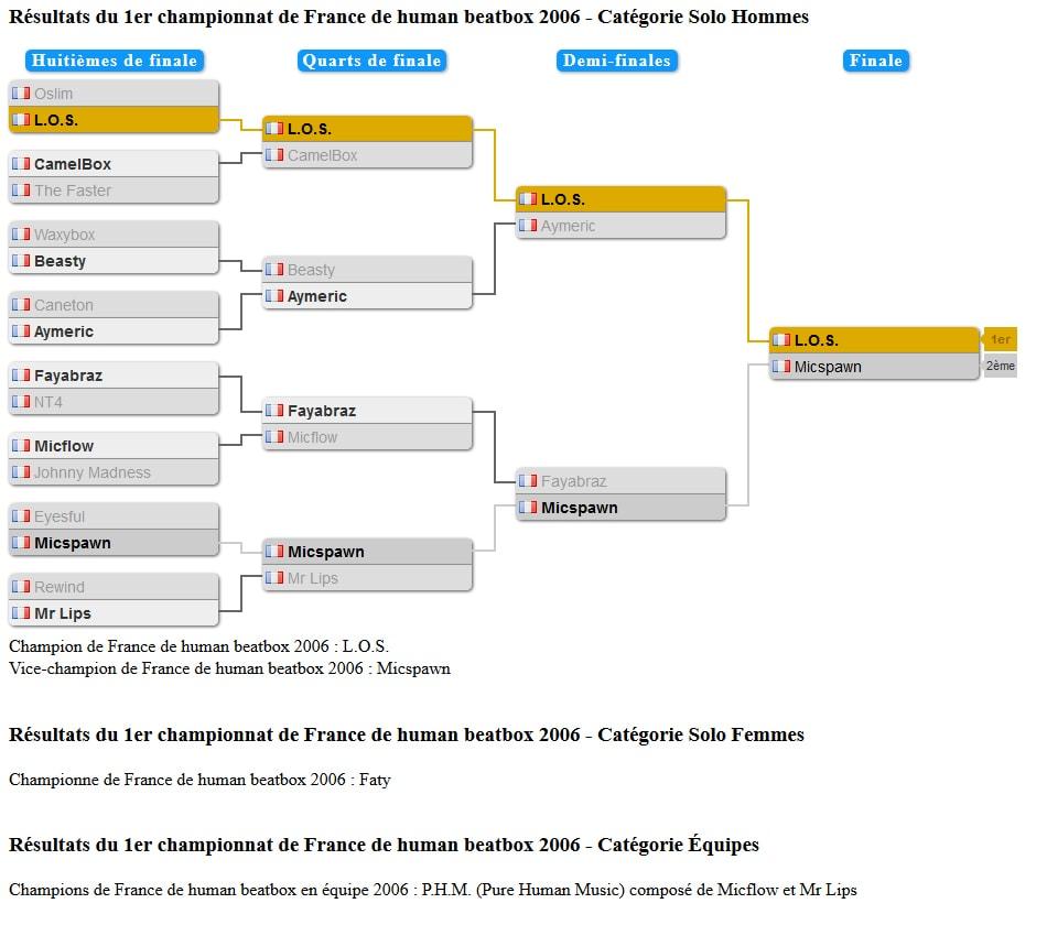tableau_championnat_france_2006