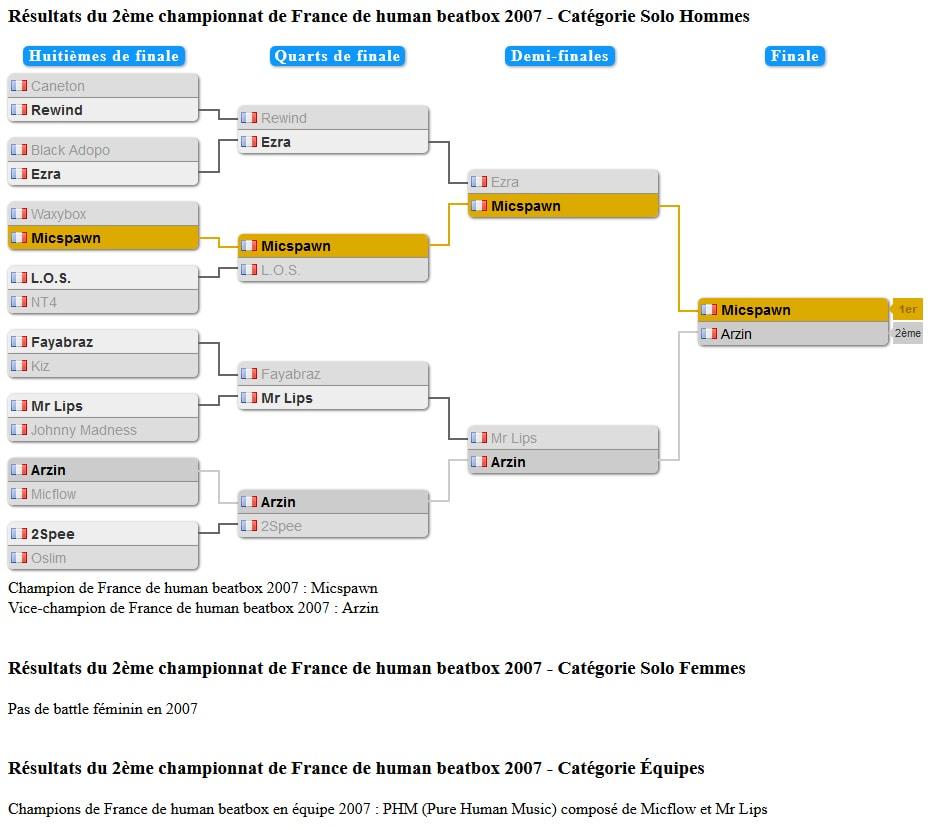 tableau_championnat_france_2007
