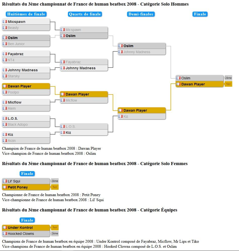 tableau_championnat_france_2008