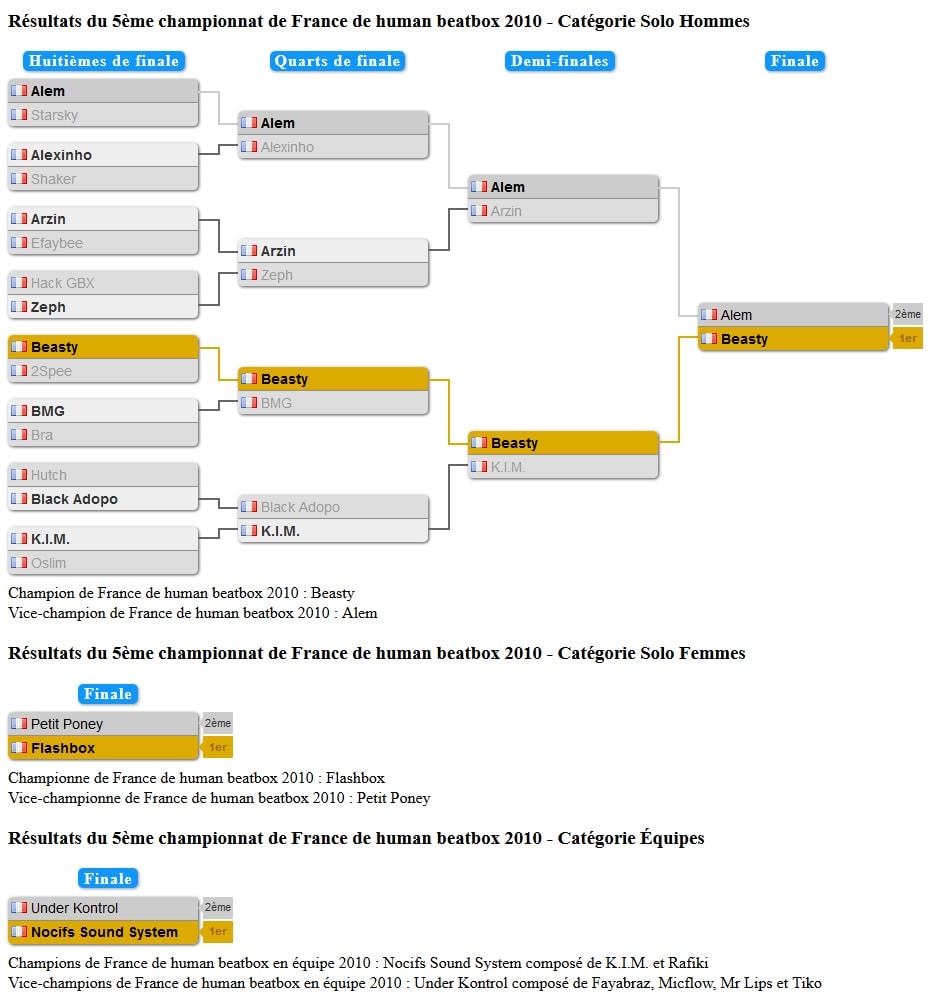 tableau_championnat_france_2010