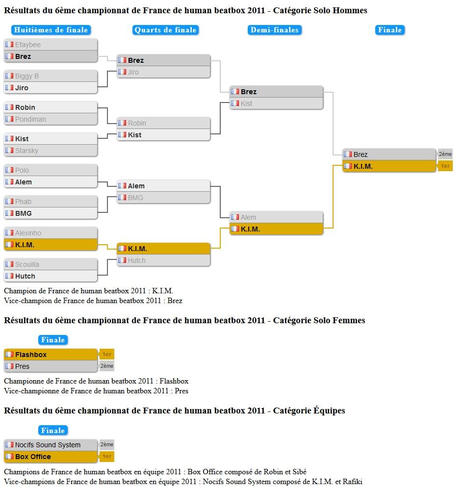 tableau_championnat_france_2011