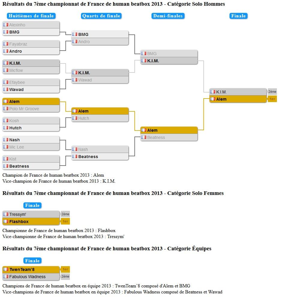 tableau_championnat_france_2013