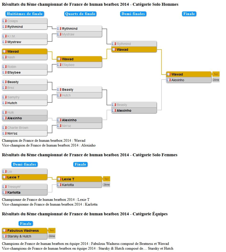 tableau_championnat_france_2014
